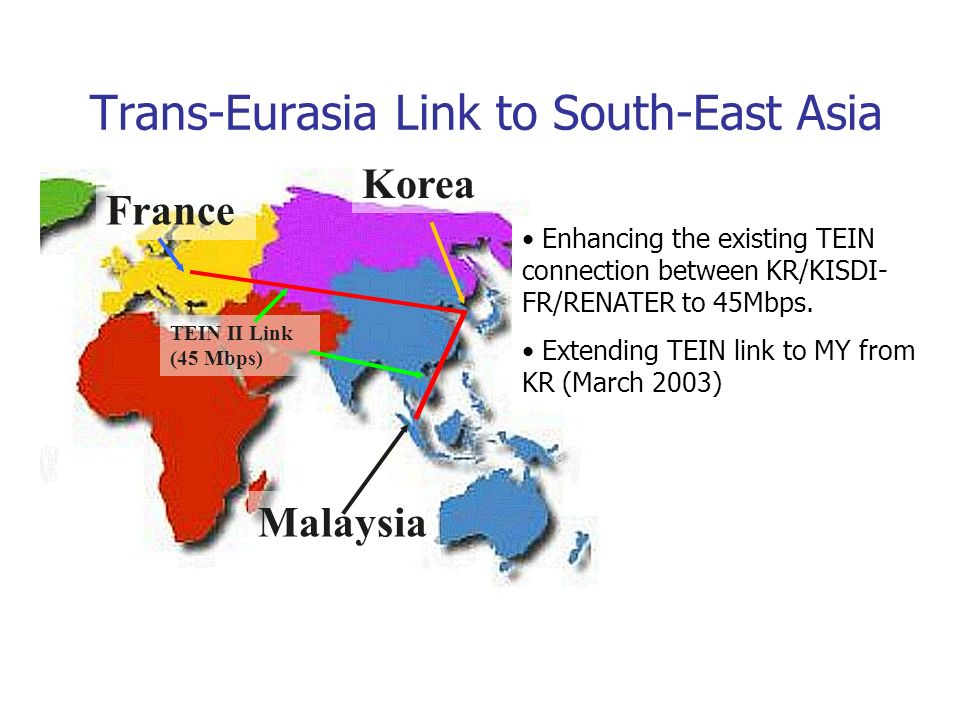 Trans-Eurasia Link to South-East Asia Korea France Malaysia TEIN II Link (45 Mbps) Enhancing the existing TEIN connection between KR/KISDI- FR/RENATER
