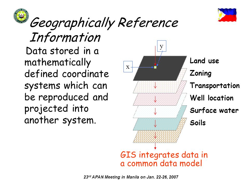 23 rd APAN Meeting in Manila on Jan. 22-26, 2007 Geographically Reference Information Data stored in a mathematically defined coordinate systems which
