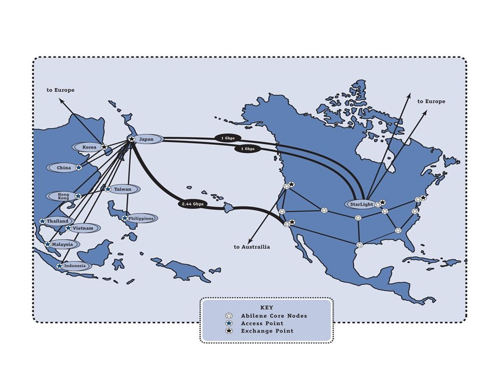 INDIANAUNIVERSITYINDIANAUNIVERSITY Confidential Current TransPAC Network Topology
