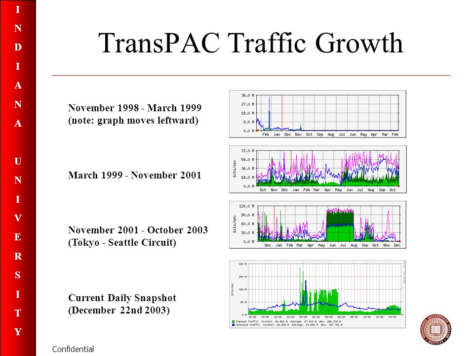 INDIANAUNIVERSITYINDIANAUNIVERSITY Confidential TransPAC Traffic Growth November March 1999 (note: graph moves leftward) March November 2001 November October 2003 (Tokyo - Seattle Circuit) Current Daily Snapshot (December 22nd 2003)
