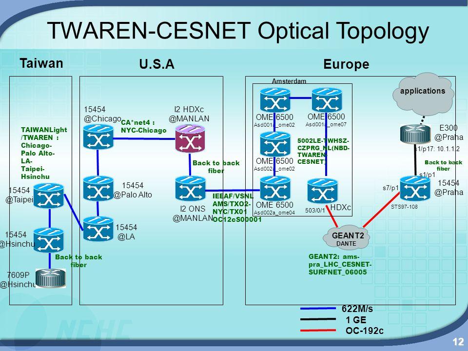 12 TWAREN-CESNET Optical Topology 15454 @Chicago 15454 @LA I2 ONS @MANLAN IEEAF/VSNL AMS/TXO2- NYC/TX01 OC12cS00001 I2 HDXc @MANLAN 15454 @Palo Alto O