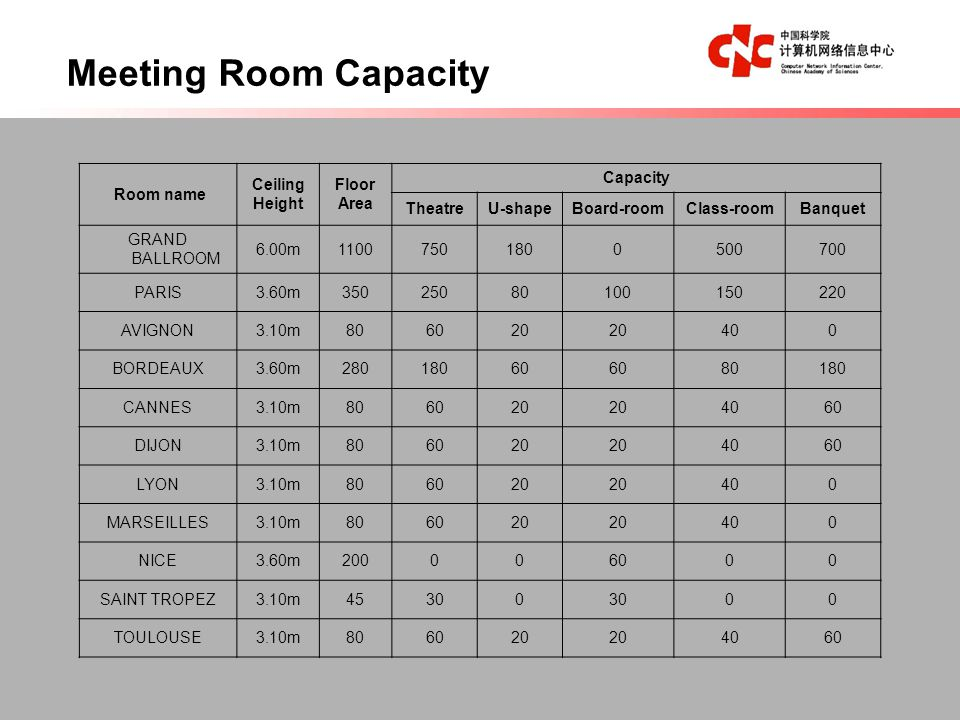 Meeting Room Capacity Room name Ceiling Height Floor Area Capacity TheatreU-shapeBoard-roomClass-roomBanquet GRAND BALLROOM 6.00m11007501800500700 PARIS3.60m35025080100150220 AVIGNON3.10m806020 400 BORDEAUX3.60m28018060 80180 CANNES3.10m806020 4060 DIJON3.10m806020 4060 LYON3.10m806020 400 MARSEILLES3.10m806020 400 NICE3.60m200006000 SAINT TROPEZ3.10m45300 00 TOULOUSE3.10m806020 4060