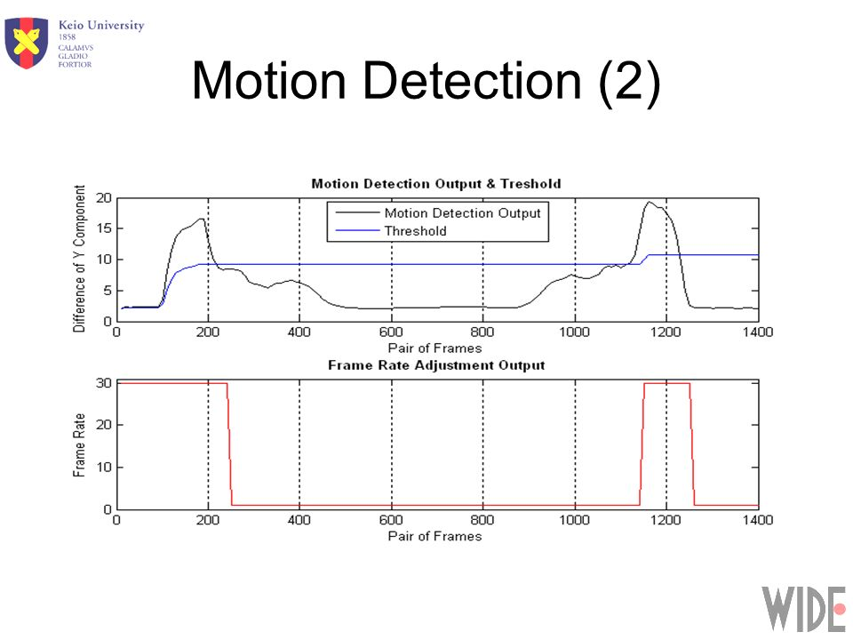 Motion Detection (2)
