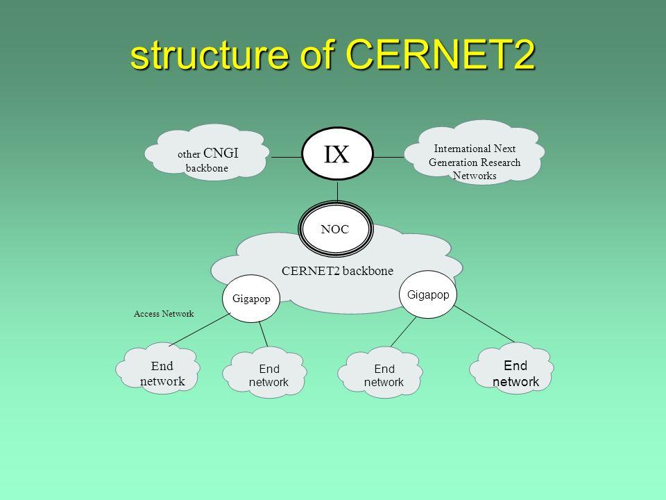 User network IPv4 user network CERNET2 IPv6 backbone IPv4 User network GE 10GE CERNET IPv4 backbone CWDM IPv6 user network GE IPv6 user network tunnel IPv6 user network tunnel