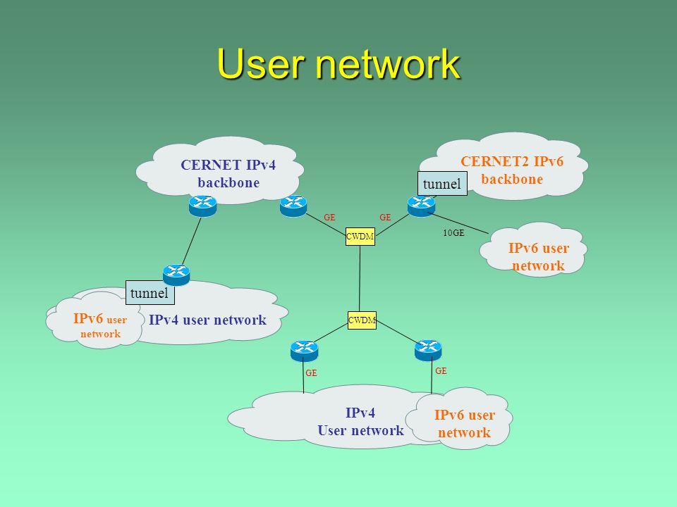 User network IPv4 user network CERNET2 IPv6 backbone IPv4 User network GE 10GE CERNET IPv4 backbone CWDM IPv6 user network GE IPv6 user network tunnel IPv6 user network tunnel