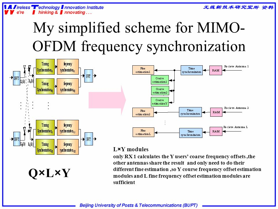 My simplified scheme for MIMO- OFDM frequency synchronization Q×L×Y L×Y modules only RX 1 calculates the Y users coarse frequency offsets,the other an