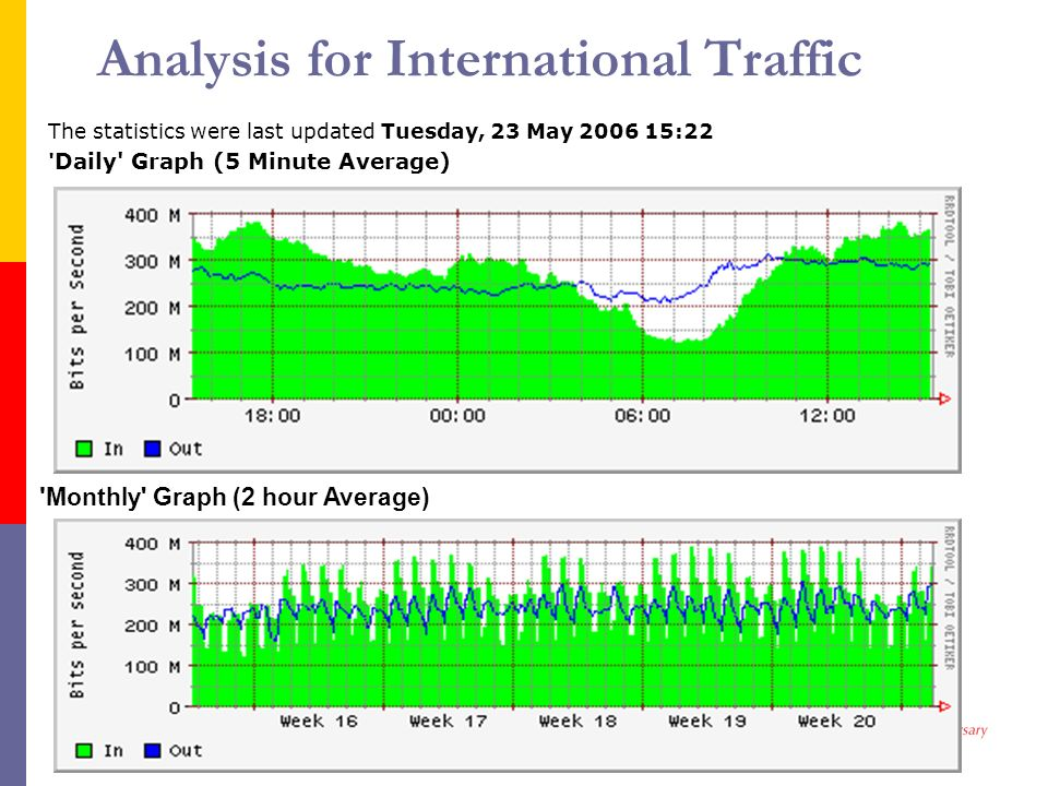 Analysis for International Traffic The statistics were last updated Tuesday, 23 May 2006 15:22 ' Daily' Graph (5 Minute Average) ' Monthly' Graph (2 h