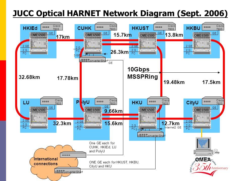 CUHKHKUST PolyU HKU HKIEdHKBU LUCityU JUCC Optical HARNET Network Diagram (Sept. 2006) 17km OMEA 26.3km 13.8km OME6500 10Gbps MSSPRing 32.68km 19.48km