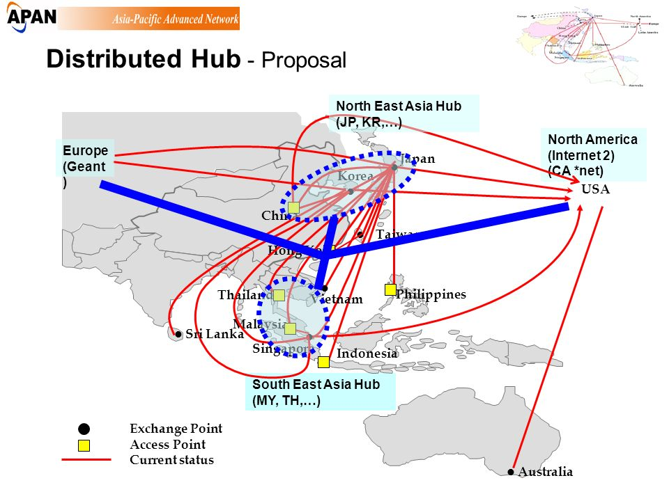 South East Asia Hub (MY, TH,…) North America (Internet 2) (CA *net) Distributed Hub - Proposal North East Asia Hub (JP, KR,…) Europe (Geant )