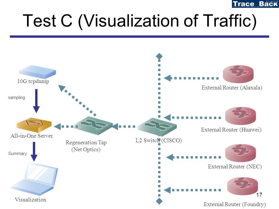 17 Test C (Visualization of Traffic) Visualization All-in-One Server External Router (Alaxala) External Router (Huawei) External Router (NEC) External Router (Foundry) Summary Regeneration Tap (Net Optics) L2 Switch (CISCO) 10G tcpdump sampling