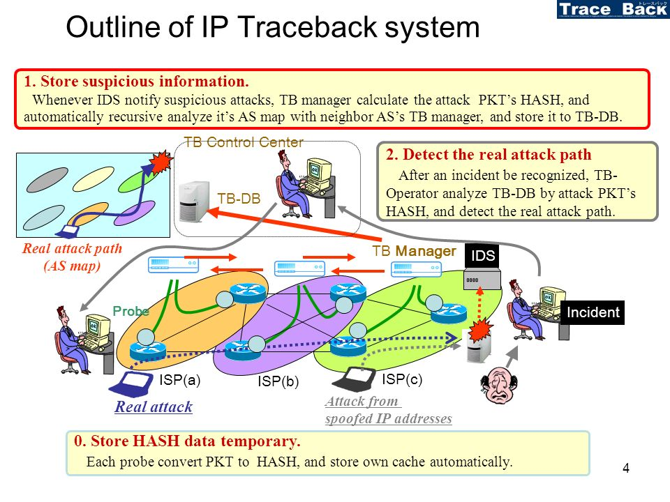 4 Outline of IP Traceback system ISP(a) ISP(b) ISP(c) IDS TB-DB TB Manager Probe Real attack TB Control Center Incident Real attack path (AS map) Attack from spoofed IP addresses 2.