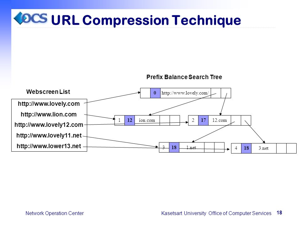 18 Network Operation Center Kasetsart University Office of Computer Services URL Compression Technique Prefix Balance Search Tree http://www.lovely.co