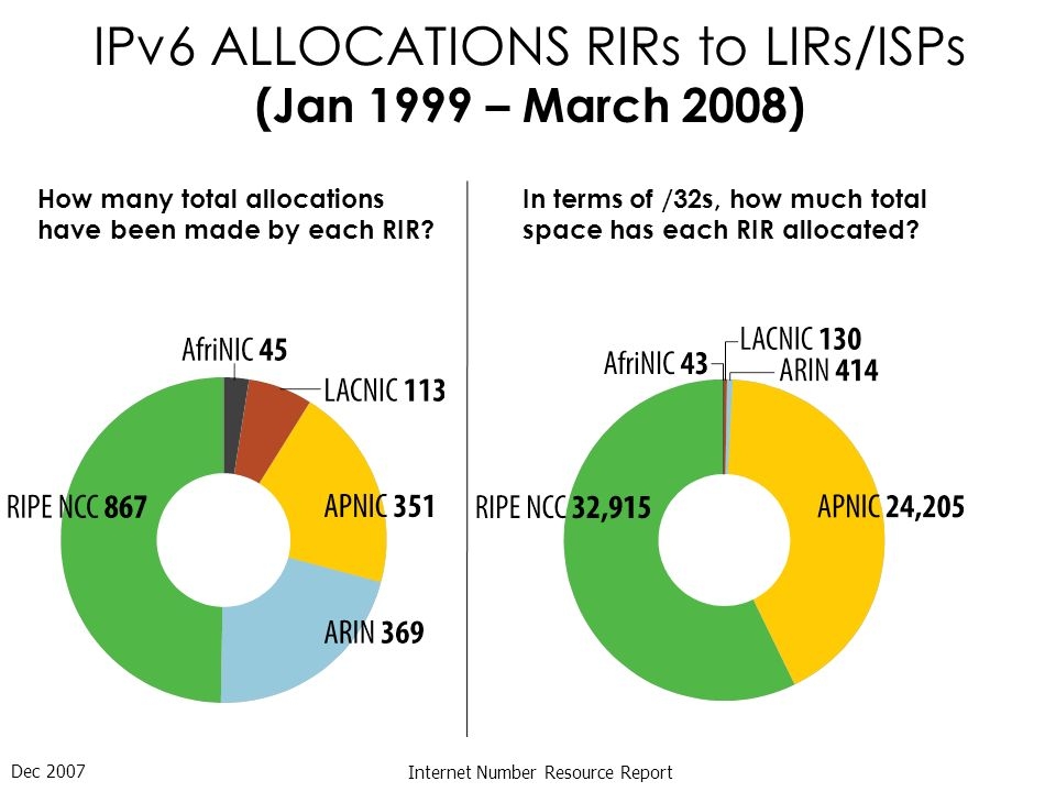 Dec 2007 Internet Number Resource Report IPv6 ALLOCATIONS RIRs to LIRs/ISPs (Jan 1999 – March 2008) How many total allocations have been made by each RIR.