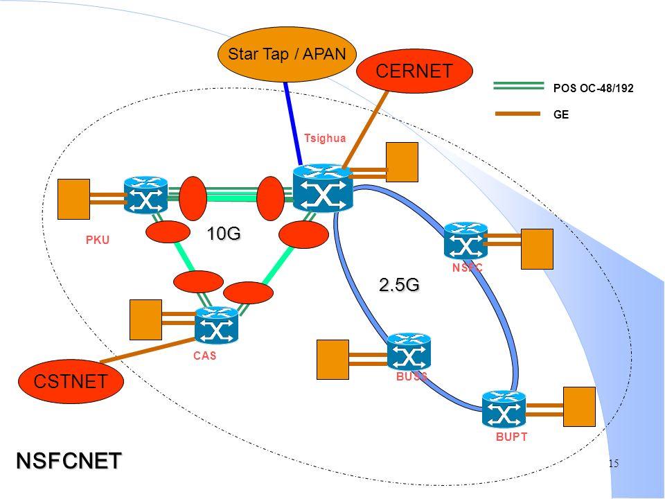 15 PKU Tsighua POS OC-48/192 GE BUSS BUPT NSFC CAS CERNET CSTNET Star Tap / APAN NSFCNET 10G 2.5G