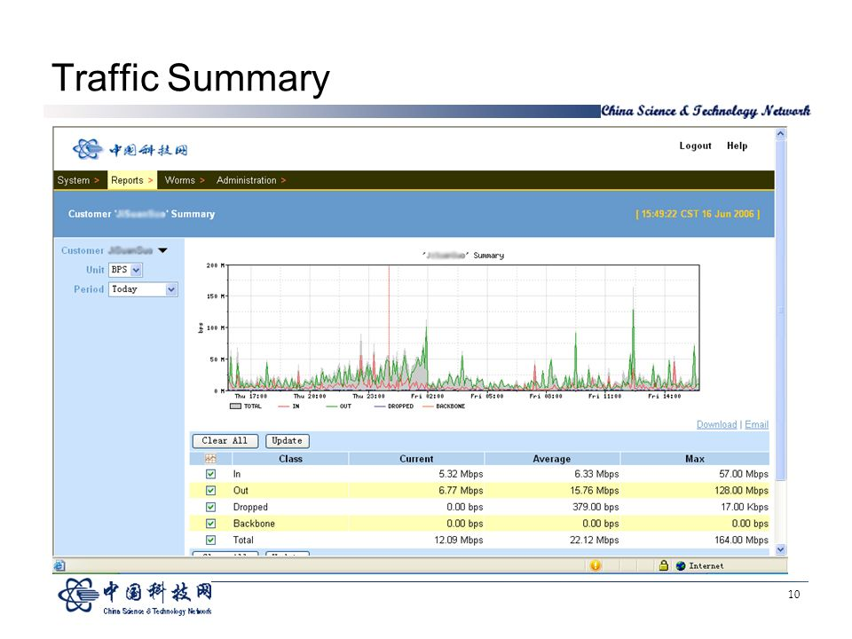 10 Traffic Summary