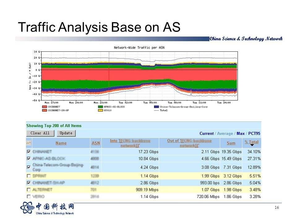 16 Traffic Analysis Base on AS