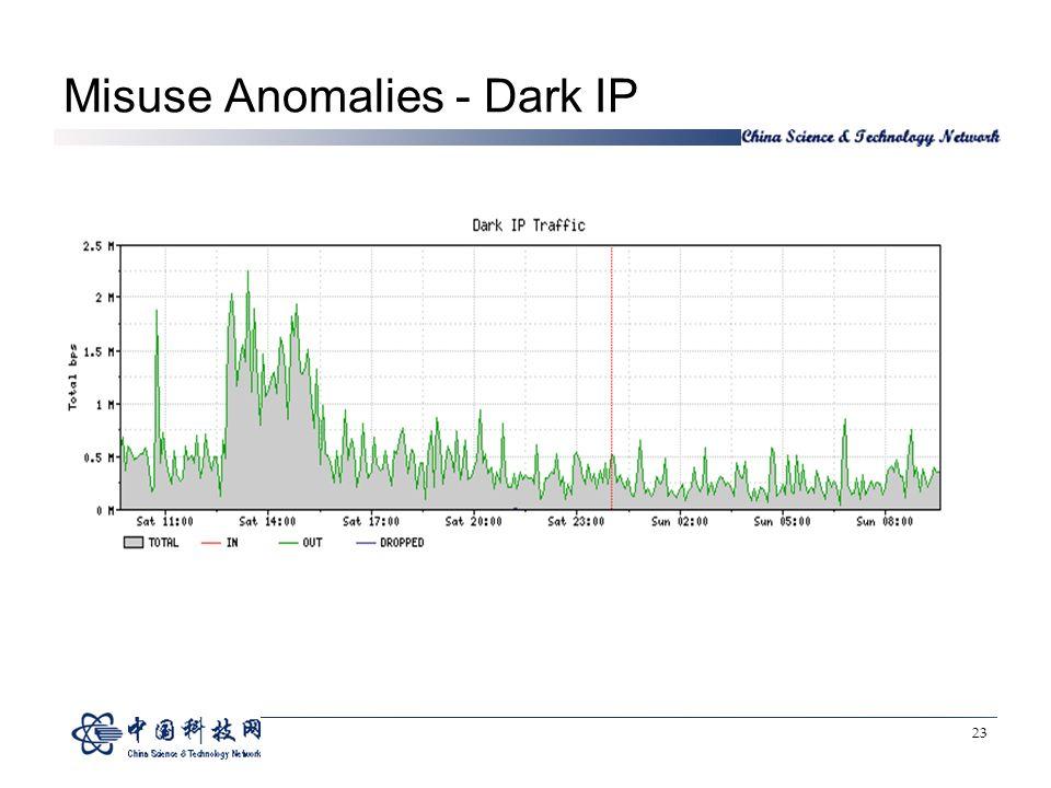 23 Misuse Anomalies - Dark IP