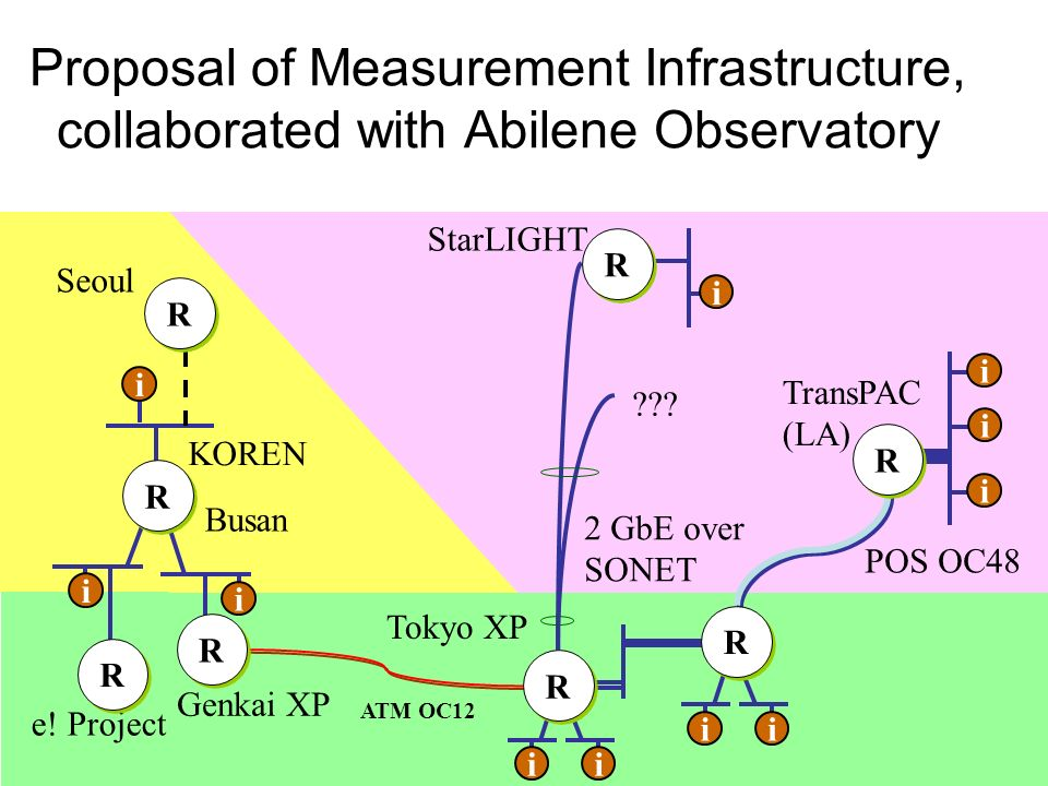 Proposal of Measurement Infrastructure, collaborated with Abilene Observatory POS OC48 ATM OC12 Genkai XP Tokyo XP KOREN e.