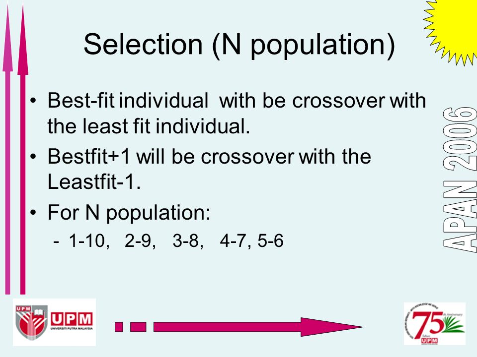 Selection (N population) Best-fit individual with be crossover with the least fit individual. Bestfit+1 will be crossover with the Leastfit-1. For N p