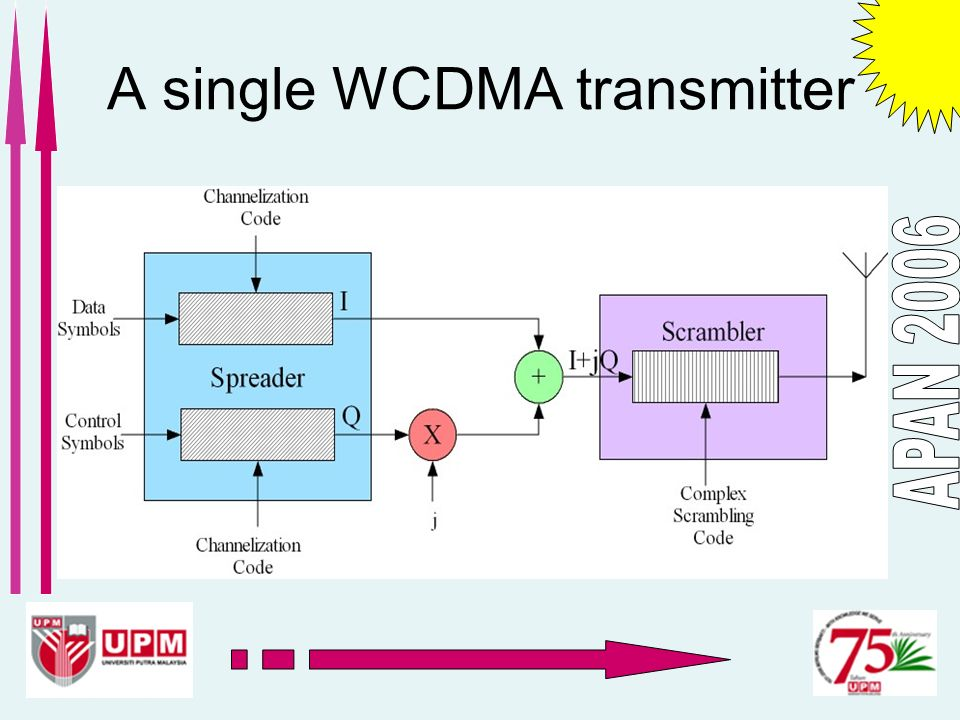 A single WCDMA transmitter