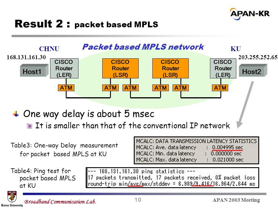 10 APAN 2003 Meeting Broadband Communication Lab. Result 2 : packet based MPLS Packet based MPLS network CHNUKU ATM 168.131.161.30203.255.252.65 Table