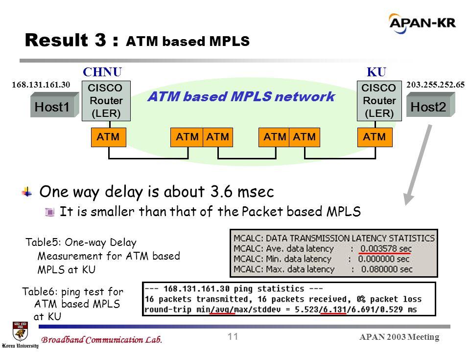 11 APAN 2003 Meeting Broadband Communication Lab. Result 3 : ATM based MPLS ATM based MPLS network Host1Host2 CHNUKU ATM CISCO Router (LER) CISCO Rout