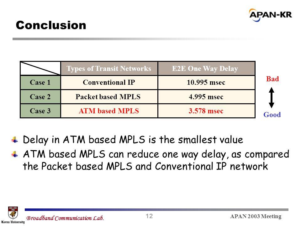 12 APAN 2003 Meeting Broadband Communication Lab.