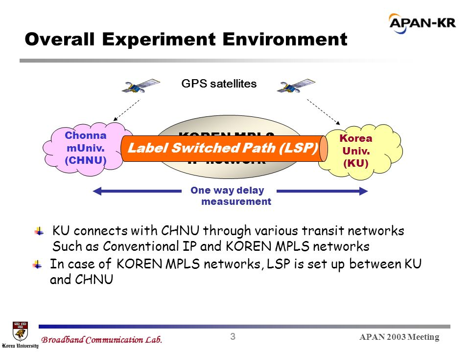 3 APAN 2003 Meeting Broadband Communication Lab. Overall Experiment Environment One way delay measurement GPS satellites Transit Networks KU KU connec
