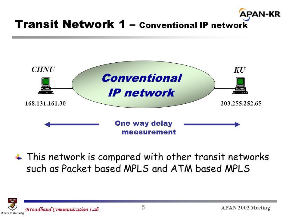 5 APAN 2003 Meeting Broadband Communication Lab. Transit Network 1 – Conventional IP network One way delay measurement Conventional IP network CHNU KU