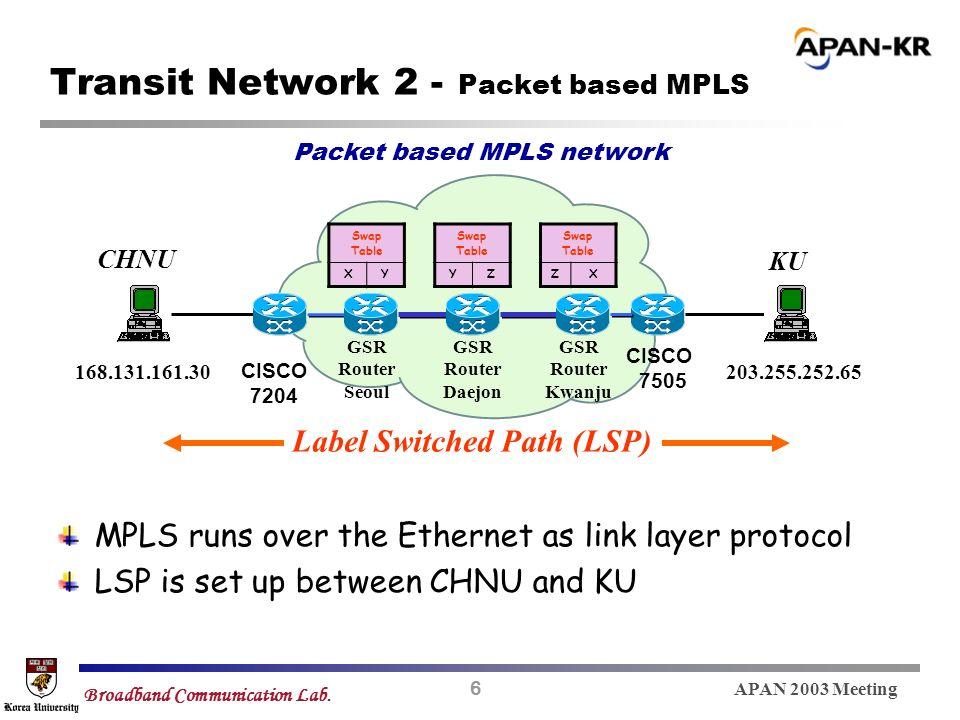 6 APAN 2003 Meeting Broadband Communication Lab. Transit Network 2 - Packet based MPLS CISCO 7204 Packet based MPLS network CHNU KU CISCO 7505 GSR Rou