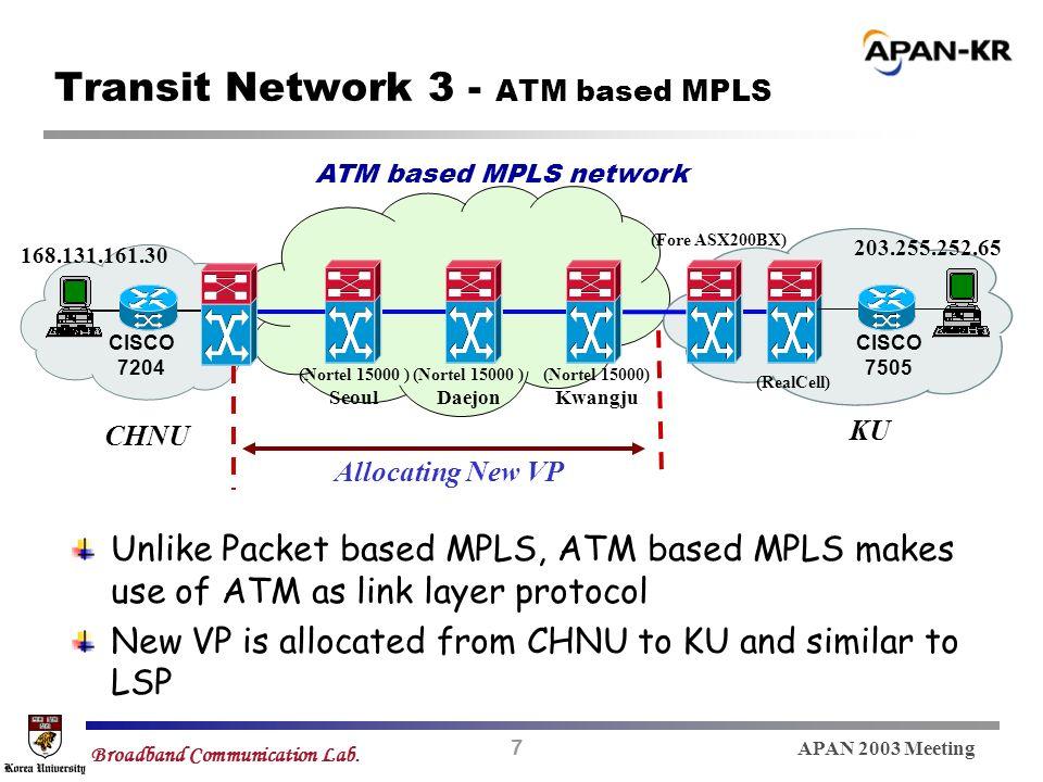 7 APAN 2003 Meeting Broadband Communication Lab. Transit Network 3 - ATM based MPLS CHNU KU ATM based MPLS network CISCO 7204 CISCO 7505 (Nortel 15000