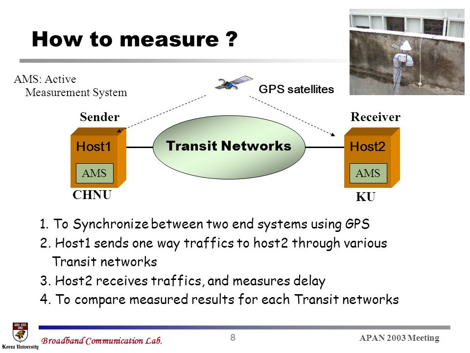 8 APAN 2003 Meeting Broadband Communication Lab. How to measure .