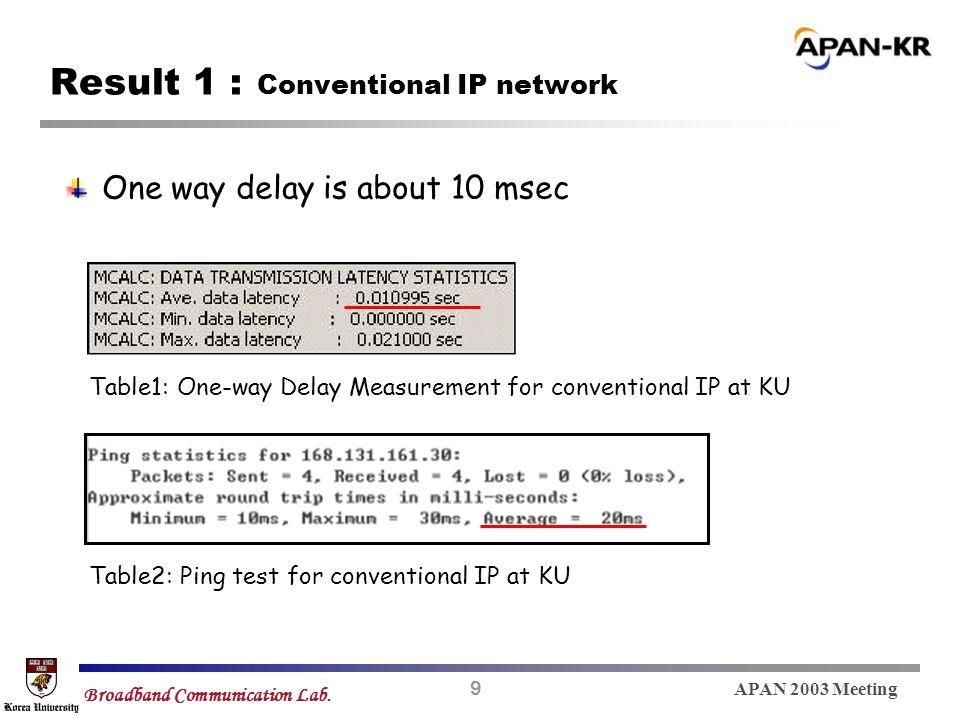 9 APAN 2003 Meeting Broadband Communication Lab.