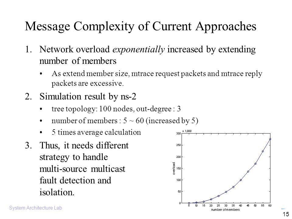 System Architecture Lab 15 Message Complexity of Current Approaches 1.Network overload exponentially increased by extending number of members As extend member size, mtrace request packets and mtrace reply packets are excessive.
