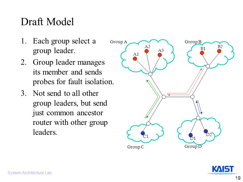 System Architecture Lab 19 Draft Model 1.Each group select a group leader.