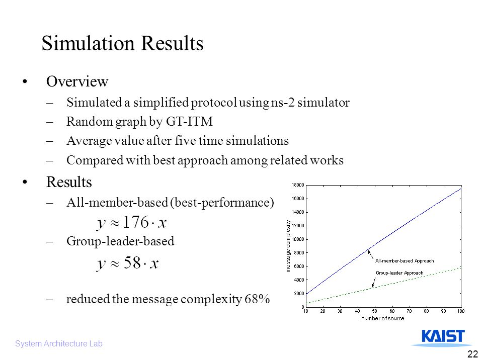 System Architecture Lab 22 Simulation Results Overview –Simulated a simplified protocol using ns-2 simulator –Random graph by GT-ITM –Average value after five time simulations –Compared with best approach among related works Results –All-member-based (best-performance) –Group-leader-based –reduced the message complexity 68%