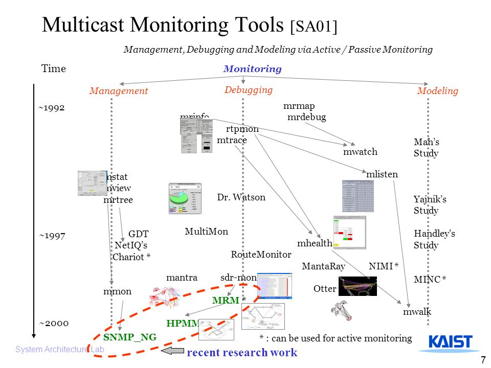 System Architecture Lab 7 Multicast Monitoring Tools [SA01] Management, Debugging and Modeling via Active / Passive Monitoring Monitoring Mahs Study Yajniks Study Handleys Study MINC * * : can be used for active monitoring Debugging ModelingManagement mrmap mrinfo mrdebug rtpmon mtrace mwatch mlisten Dr.