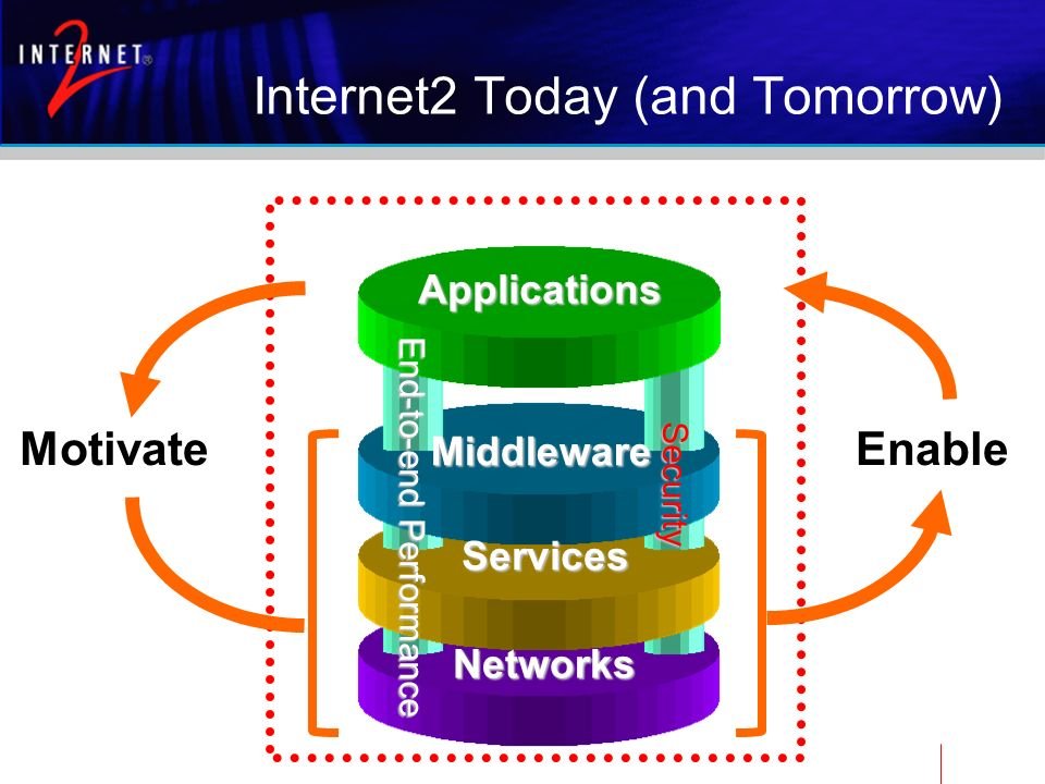 Internet2 Today (and Tomorrow) MotivateEnable End-to-end Performance Networks Middleware Applications Services Security