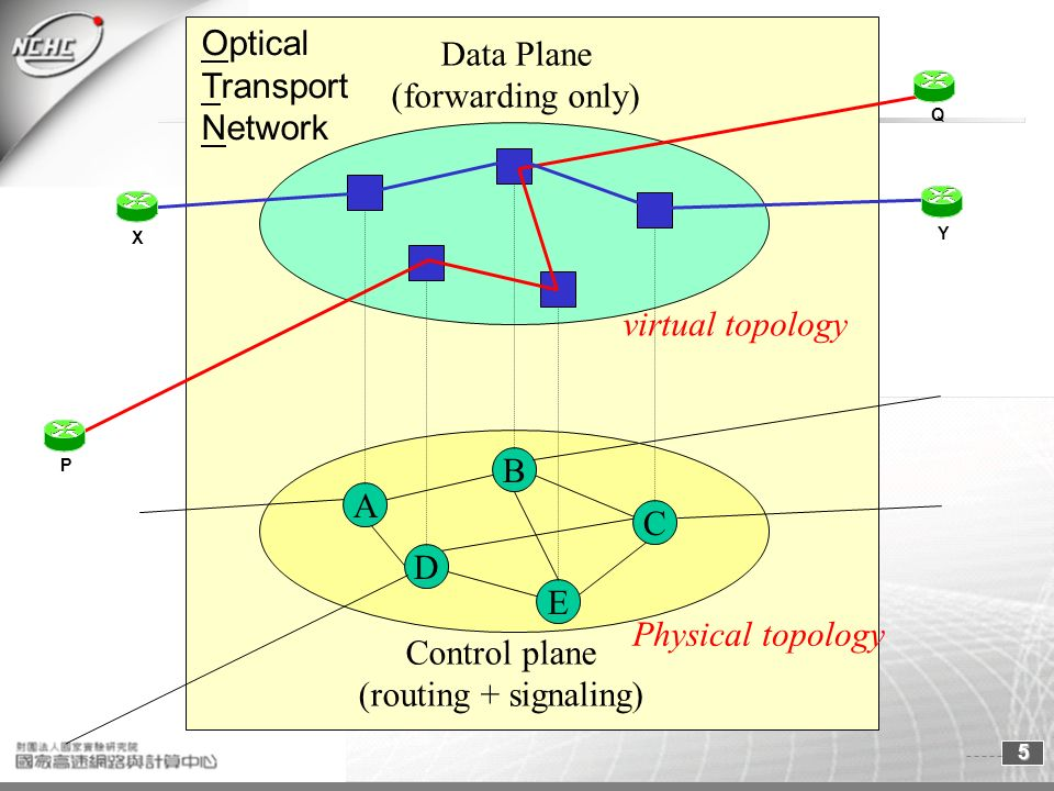 5 A B C D E Control plane (routing + signaling) Optical Transport Network Physical topology Data Plane (forwarding only) virtual topology P Q X Y