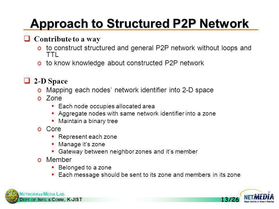 N ETWORKed M EDIA L AB. D EPT. OF I NFO. & C OMM., K-JIST 13/26 Approach to Structured P2P Network Contribute to a way oto construct structured and ge