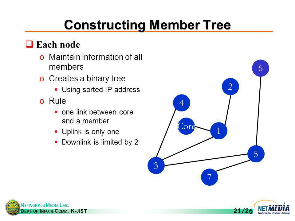 N ETWORKed M EDIA L AB. D EPT. OF I NFO. & C OMM., K-JIST 21/26 Constructing Member Tree Each node oMaintain information of all members oCreates a bin