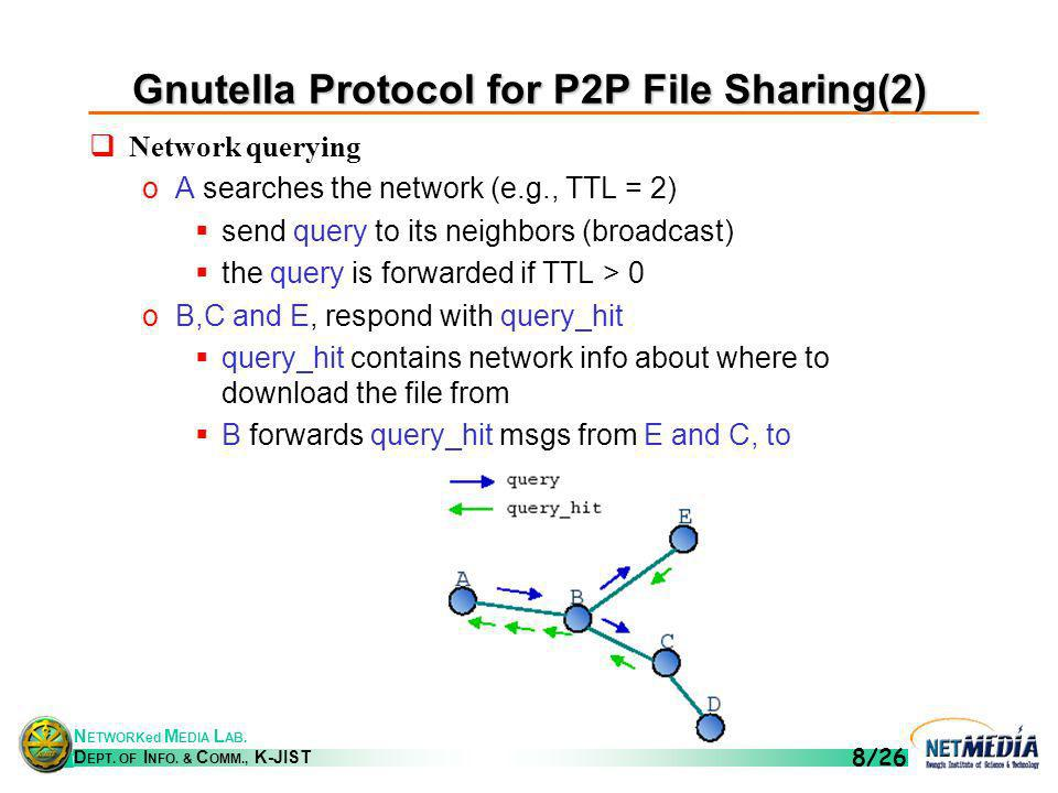 N ETWORKed M EDIA L AB. D EPT. OF I NFO. & C OMM., K-JIST 8/26 Gnutella Protocol for P2P File Sharing(2) Network querying oA searches the network (e.g