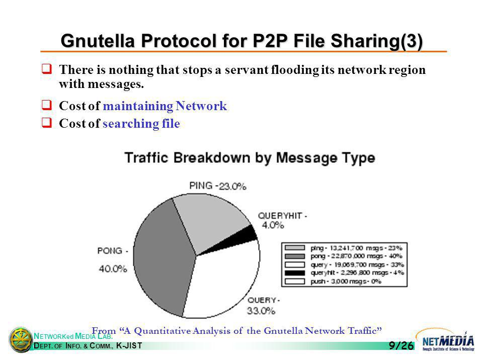 N ETWORKed M EDIA L AB. D EPT. OF I NFO. & C OMM., K-JIST 9/26 Gnutella Protocol for P2P File Sharing(3) There is nothing that stops a servant floodin