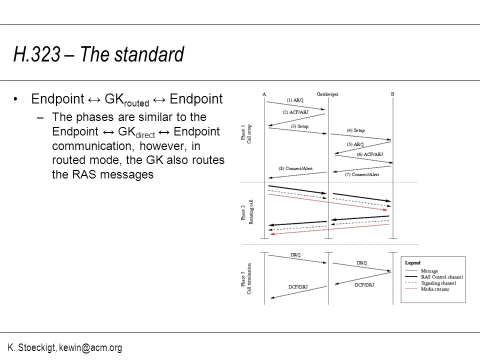 K. Stoeckigt, kewin@acm.org H.323 – The standard Endpoint GK routed Endpoint –The phases are similar to the Endpoint GK direct Endpoint communication,