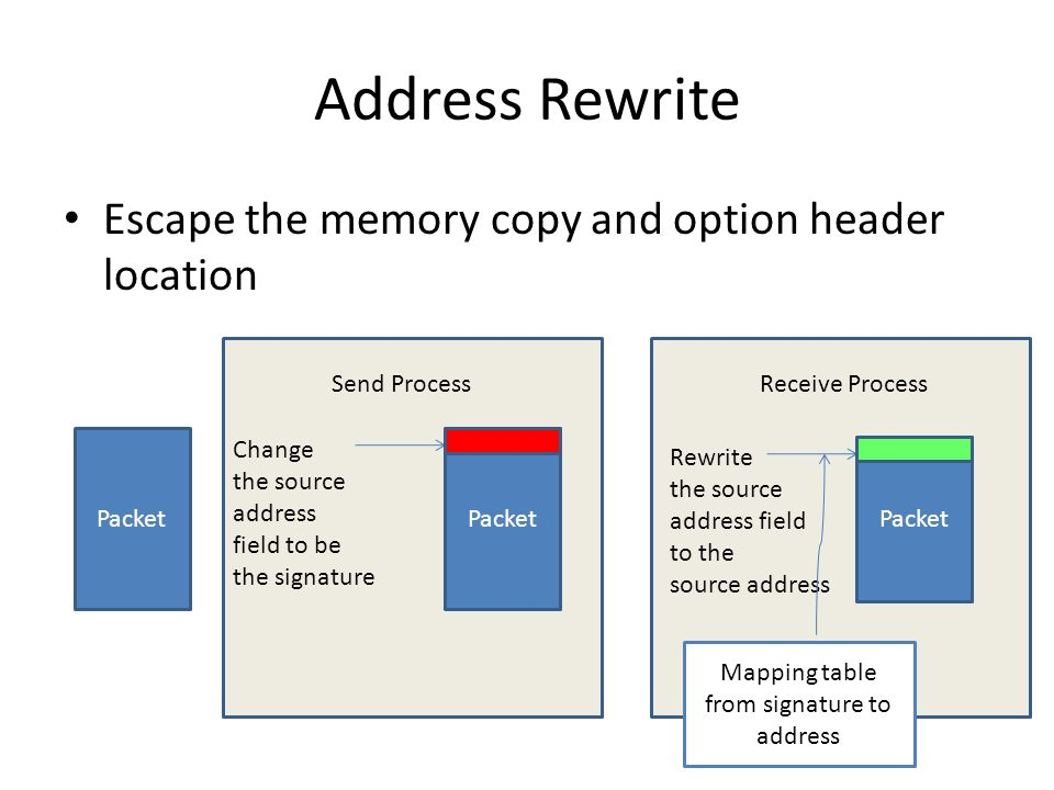 Address Rewrite Escape the memory copy and option header location Packet Send ProcessReceive Process Packet Rewrite the source address field to the source address Change the source address field to be the signature Packet Mapping table from signature to address