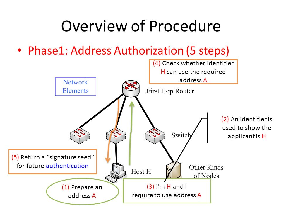 Overview of Procedure Phase1: Address Authorization (5 steps) (4) Check whether identifier H can use the required address A (3) Im H and I require to use address A (5) Return a signature seed for future authentication (2) An identifier is used to show the applicant is H (1) Prepare an address A