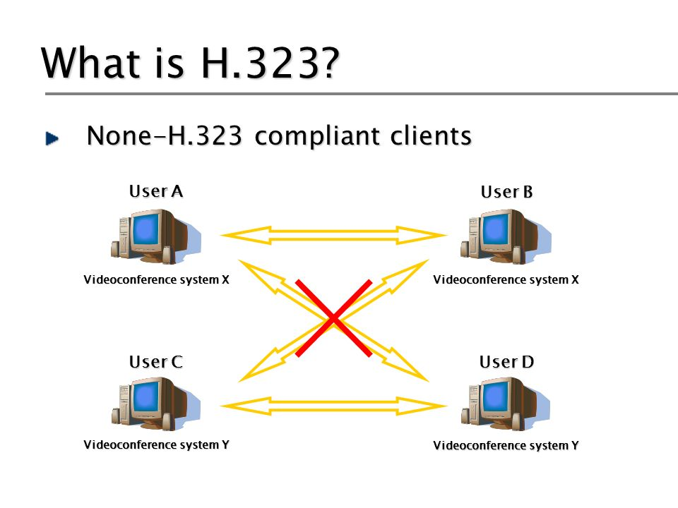 What is H.323? None-H.323 compliant clients User A User B User C User D Videoconference system X Videoconference system Y