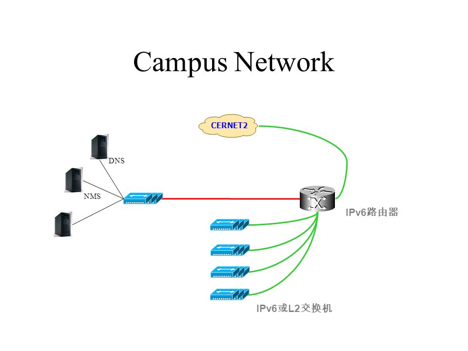 Campus Network CERNET2 IPv6 IPv6 L2 DNS NMS