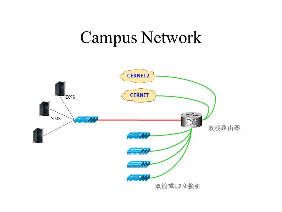 Campus Network CERNET2 L2 CERNET DNS NMS