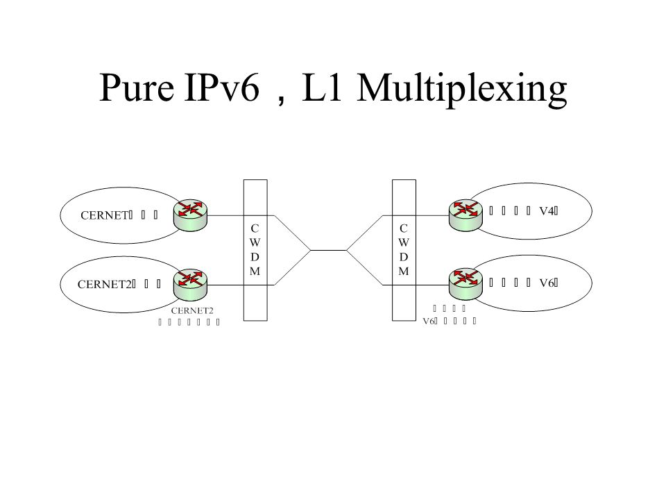 Pure IPv6 L2 Multiplexing